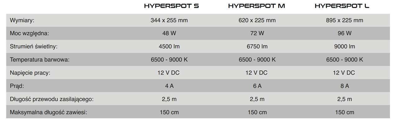 SkyLight HyperSpot